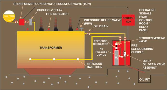 Tri Parulex Fire Protection System - nitrogen injection and