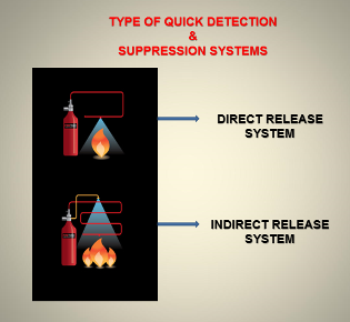 Quick Detection & Suppression System